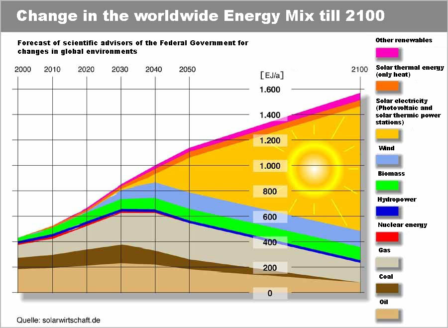 global energy supply mix 2050 renewables Renewables could make up two-thirds of the energy mix by 2050, with significantly improved energy intensity, if countries adopt the right policies without delay this massive transformation would generate over 11 million additional jobs in the energy sector by 2050.